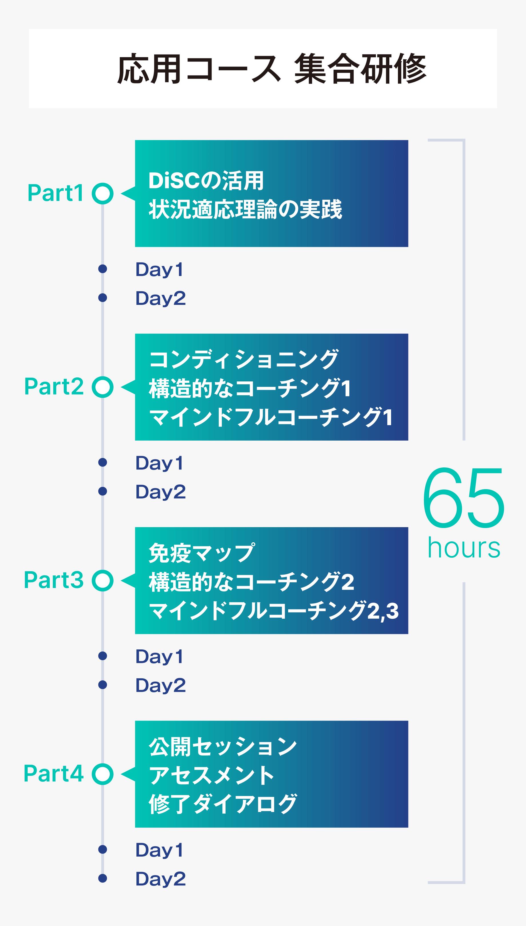 応用コース集合研修の表
