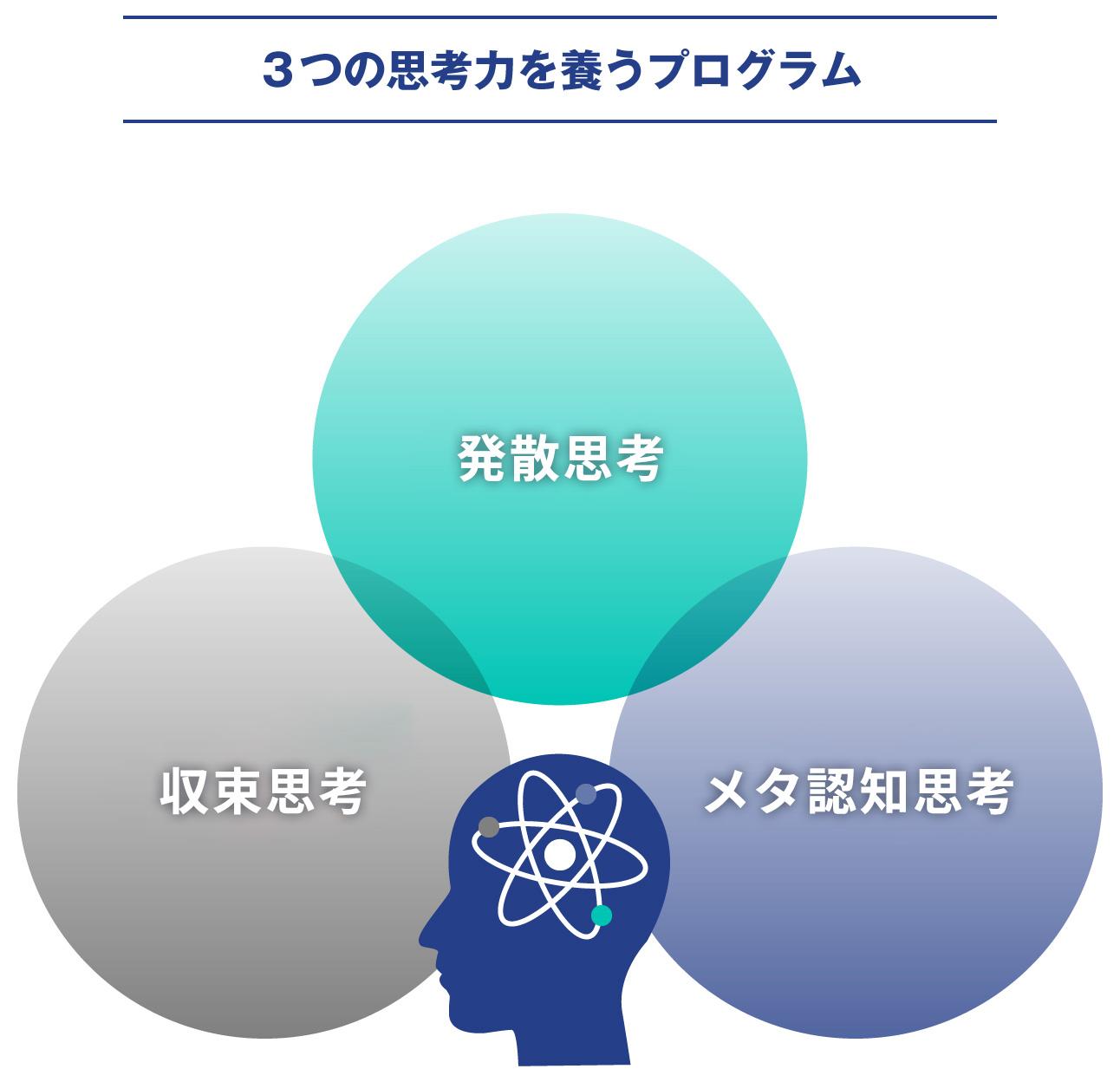 3つの思考力を養うプログラム